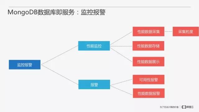 从零开始搭建MongoDB数据库即服务插图(27)