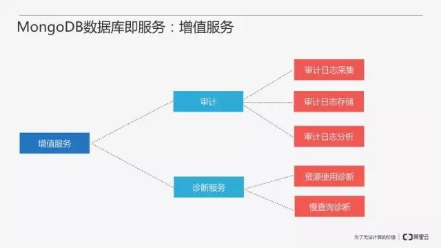 从零开始搭建MongoDB数据库即服务插图(29)