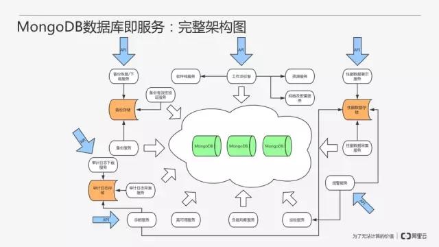 从零开始搭建MongoDB数据库即服务插图(30)