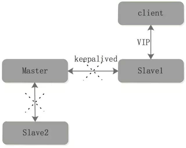 Redis 备份、容灾及高可用实战插图(4)