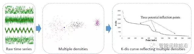 微软亚研院的AIOps底层算法: KPI快速聚类插图(2)