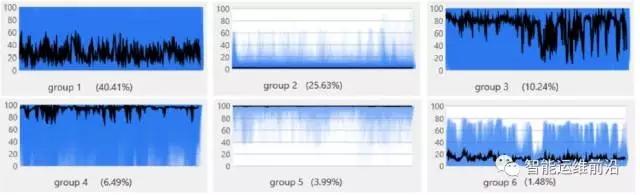微软亚研院的AIOps底层算法: KPI快速聚类插图(5)