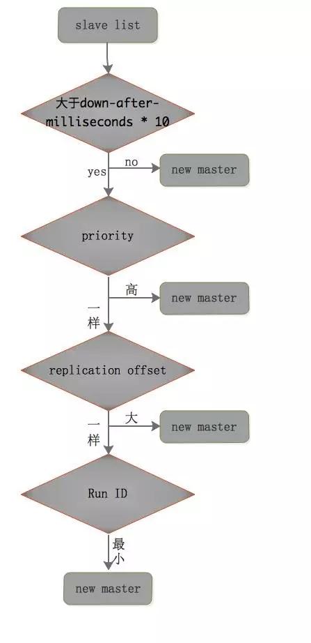 Redis 备份、容灾及高可用实战插图(6)