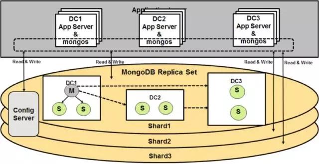 MongoDB集群