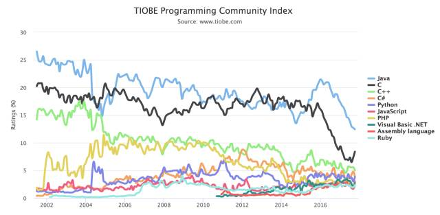 TIOBE 10 月编程语言排行榜:Python稳居前五插图(2)