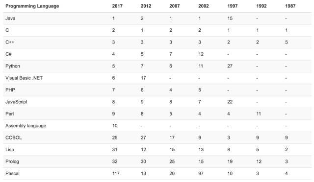 TIOBE 10 月编程语言排行榜:Python稳居前五插图(4)