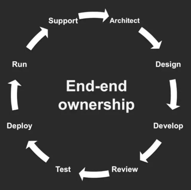 遭遇难以想象4天的宕机后,Netflix用7年时间转型为最超前的微服务架构插图(5)
