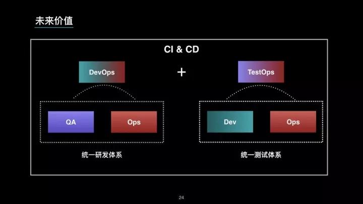 微服务时代下崛起的 TestOps 工程师插图(24)