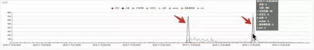 京东大规模数据中心网络运维监控之眼插图(9)