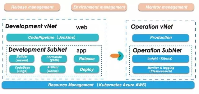 Application PaaS架构