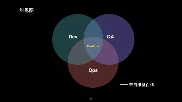 微服务时代下崛起的 TestOps 工程师插图(14)