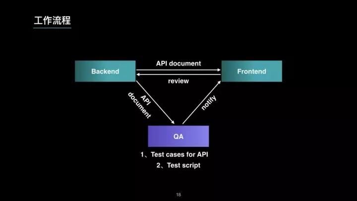 微服务时代下崛起的 TestOps 工程师插图(18)