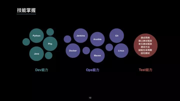 微服务时代下崛起的 TestOps 工程师插图(19)