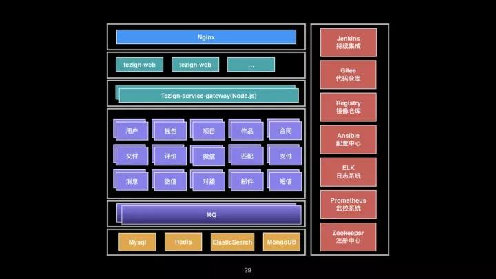 微服务时代下崛起的 TestOps 工程师插图(29)