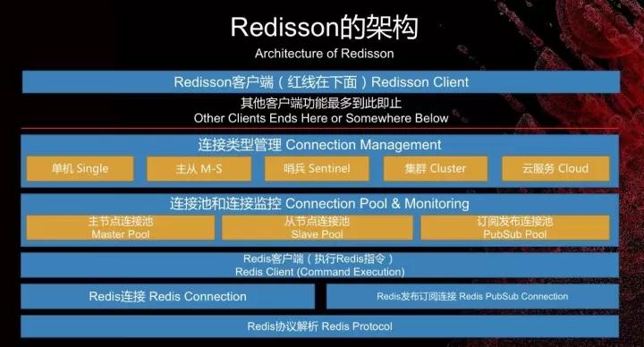 Redisson架构