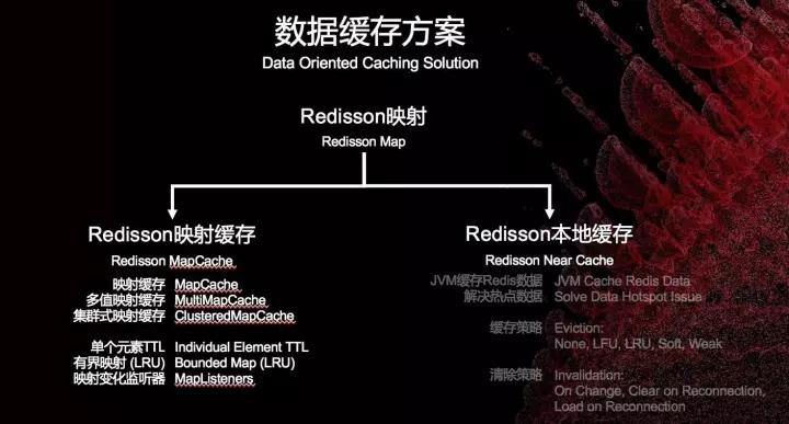 Redisson映射数据