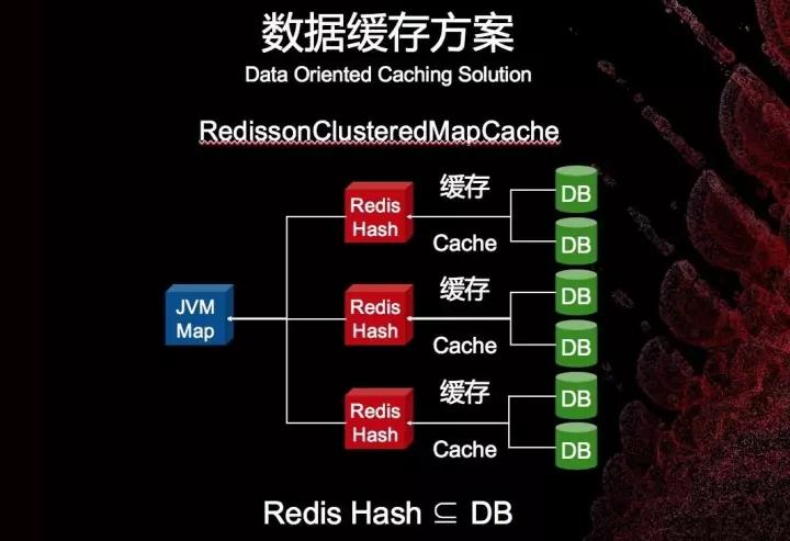 在Redis集群技术上,你不可错过的四大集成者插图(34)