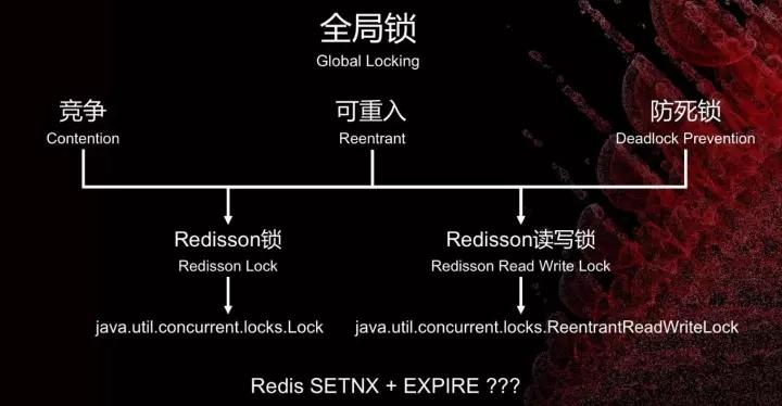 在Redis集群技术上,你不可错过的四大集成者插图(37)
