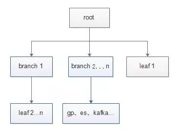 秒级实现PostgreSQL版本升级方案插图(3)