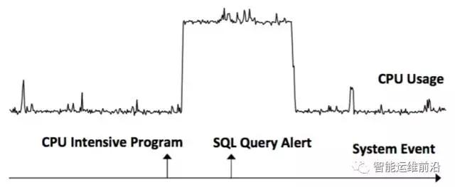 微软AIOps工作:时序数据与事件的关联分析插图(3)