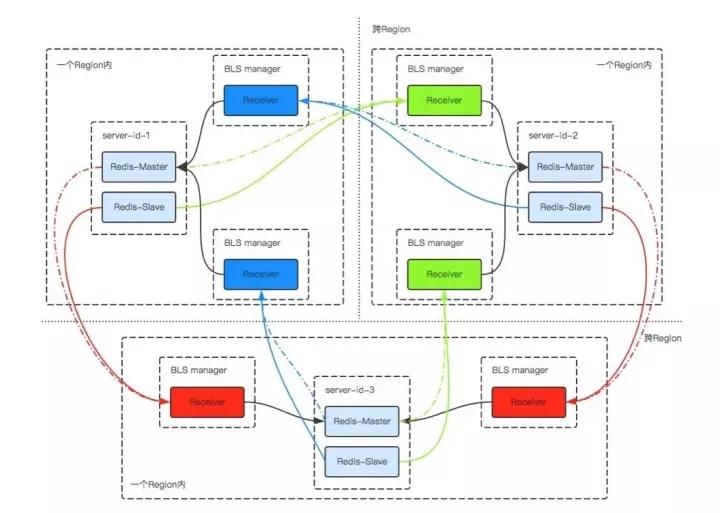 在Redis集群技术上,你不可错过的四大集成者插图(3)