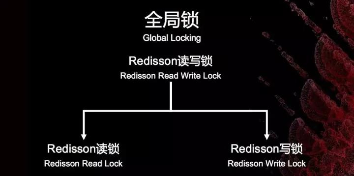 在Redis集群技术上,你不可错过的四大集成者插图(39)
