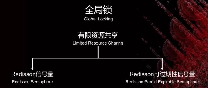 在Redis集群技术上,你不可错过的四大集成者插图(40)