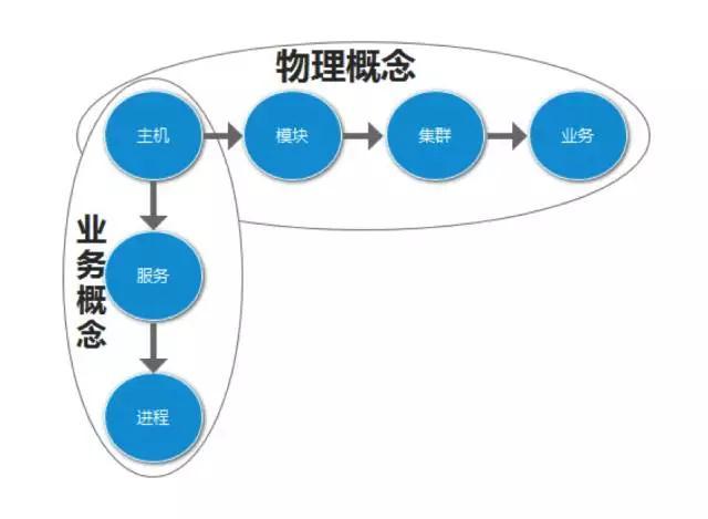 中小型运维团队如何设计运维自动化平台插图(3)