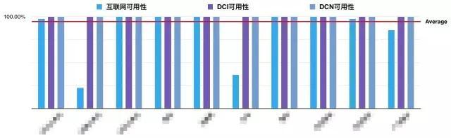 京东大规模数据中心网络运维监控之眼插图(4)