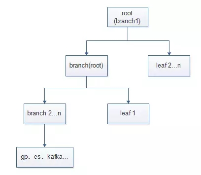 秒级实现PostgreSQL版本升级方案插图(5)