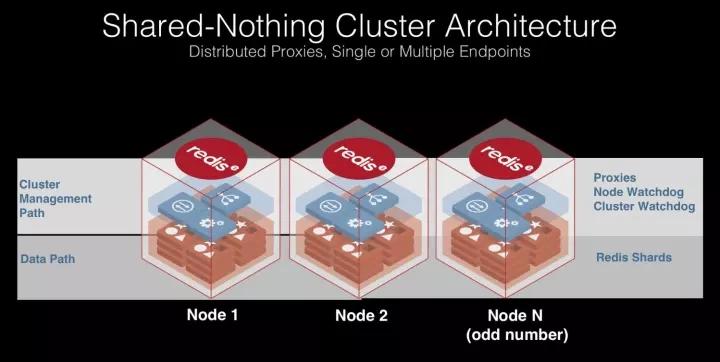 在Redis集群技术上,你不可错过的四大集成者插图(8)