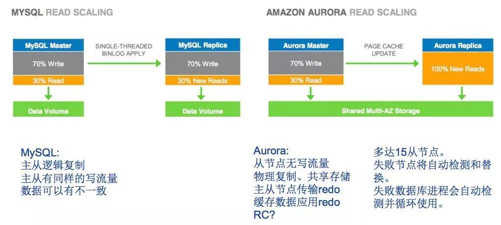 """换个角度看Aurora:缘何""""万能""""?对比TiDB有何不同?插图(9)"""