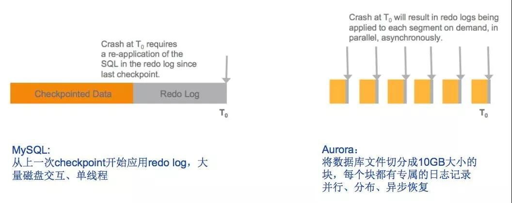 """换个角度看Aurora:缘何""""万能""""?对比TiDB有何不同?插图(10)"""