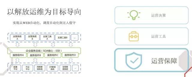 腾讯蓝鲸开源项目与云计算运维平台框架标准发布插图(10)