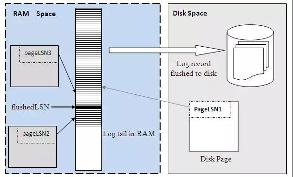 透过新硬件环境下的存储技术,看未来数据库系统崛起插图(11)
