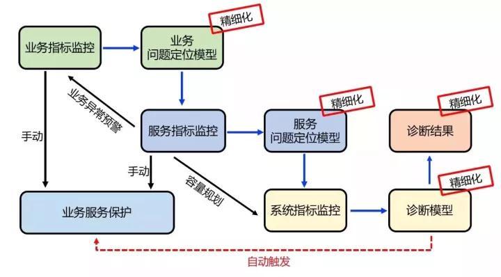 美团外卖:日订单量超1600万的自动化业务运维之路插图(13)