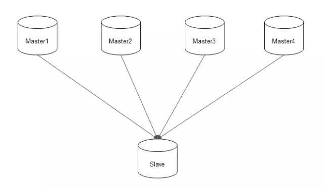 互联网金融公司在分布式数据库的运维实践插图(13)