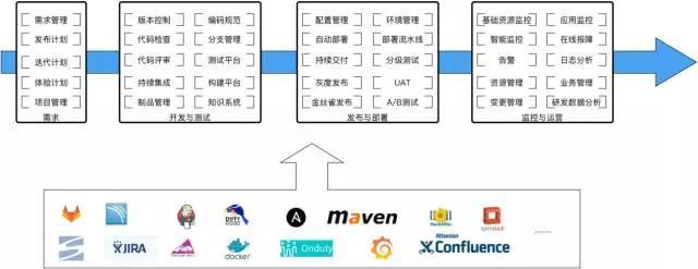 Twitter 千万 QPS 分布式系统的架构设计和高效运维插图(15)