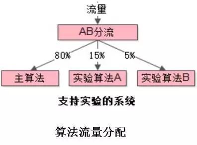 日订单峰值破40万!58速运订单调度系统架构大解密插图(16)