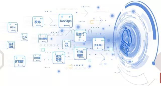 腾讯蓝鲸开源项目与云计算运维平台框架标准发布插图(18)