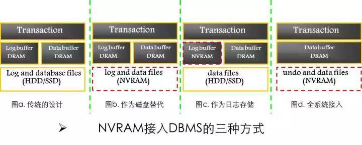 透过新硬件环境下的存储技术,看未来数据库系统崛起插图(19)