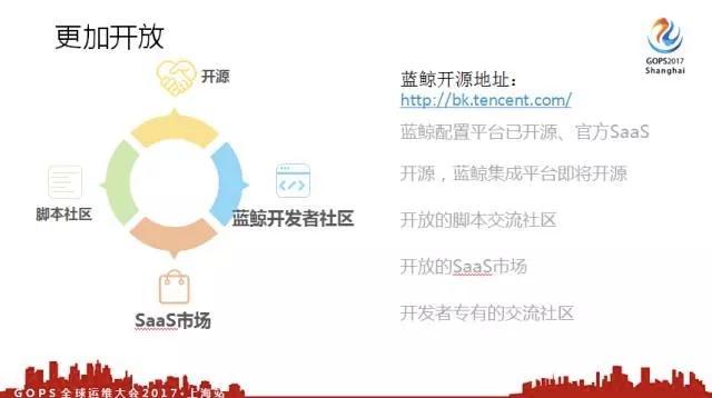 腾讯蓝鲸开源项目与云计算运维平台框架标准发布插图(21)