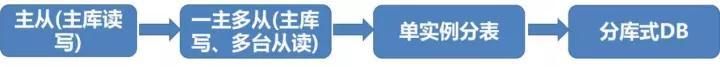 数据库架构