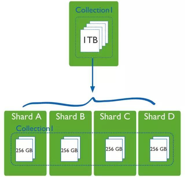 互联网金融公司在分布式数据库的运维实践插图(34)