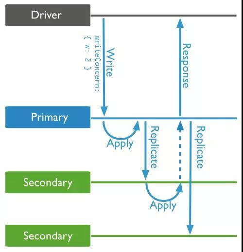 互联网金融公司在分布式数据库的运维实践插图(41)