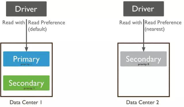 互联网金融公司在分布式数据库的运维实践插图(42)