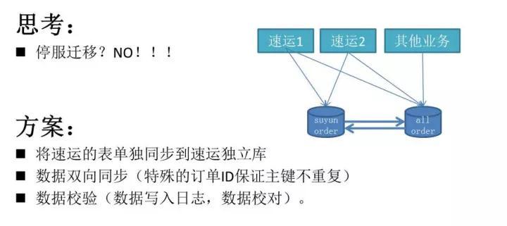 日订单峰值破40万!58速运订单调度系统架构大解密插图(4)