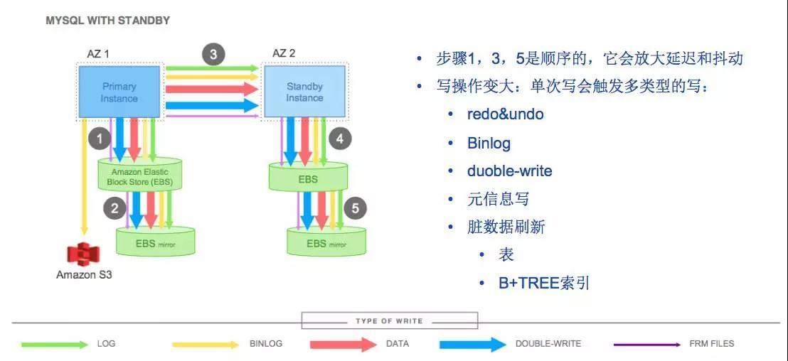 """换个角度看Aurora:缘何""""万能""""?对比TiDB有何不同?插图(4)"""