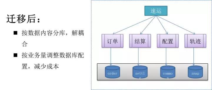 日订单峰值破40万!58速运订单调度系统架构大解密插图(5)