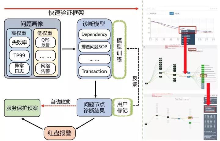 美团外卖:日订单量超1600万的自动化业务运维之路插图(7)